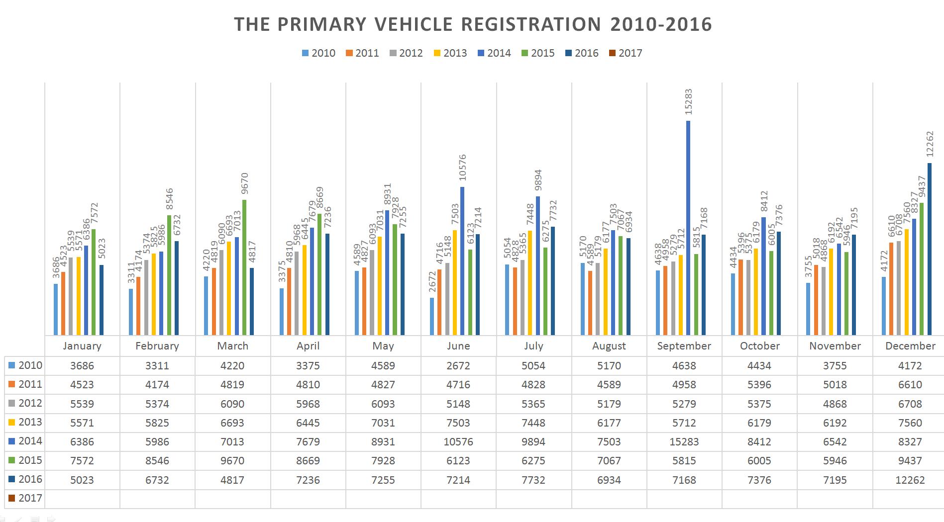 Statistics 2010-2017