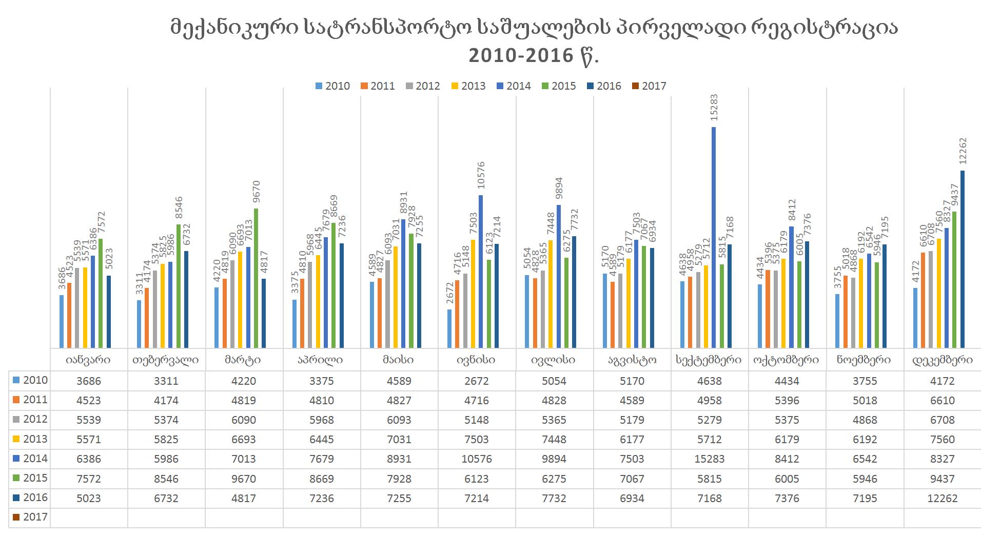 სტატისტიკა 2010-2017