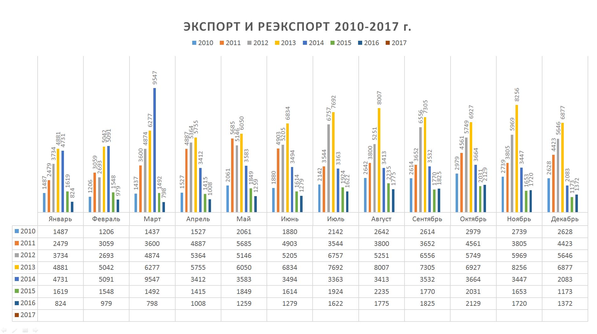 Статистика 2010-2017